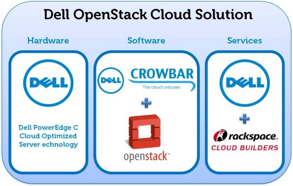 Dell OpenStack Cloud Solution